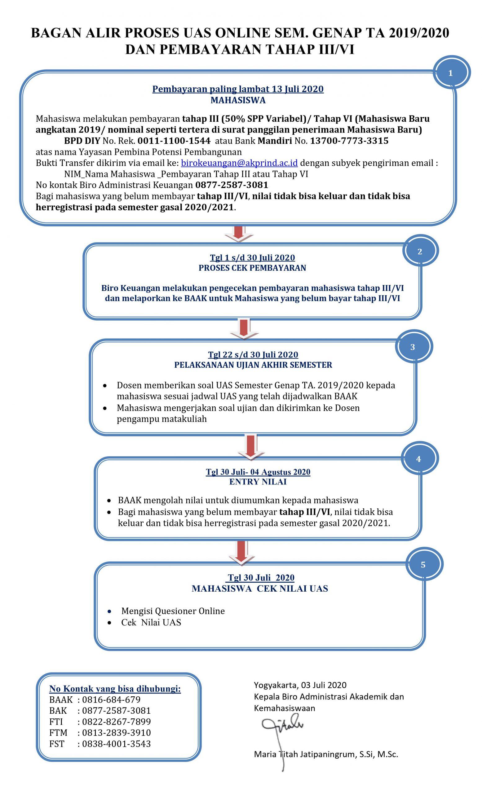 Bagan Alir Proses UAS Online dan Pembayaran Tahap III/VI
